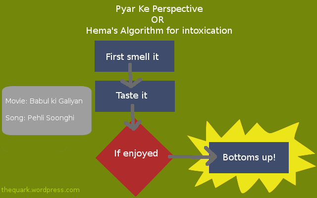 Hema's Algorithm for intoxication
